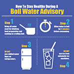 boil water advisory infographic