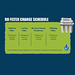 filter change infographic