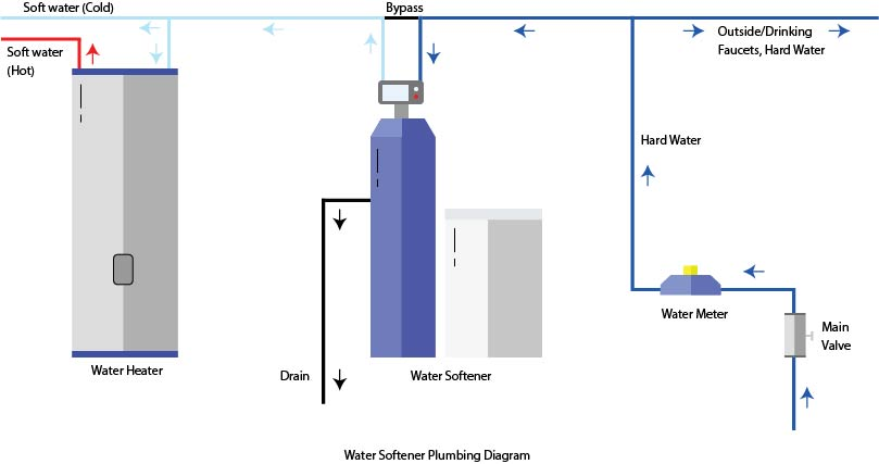 Ultimate Guide To Water Softener Installation  Updated 2019