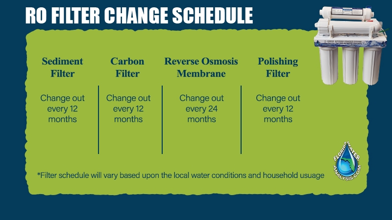 ro-filter-change-schedule, Reverse Osmosis System Repair Guide