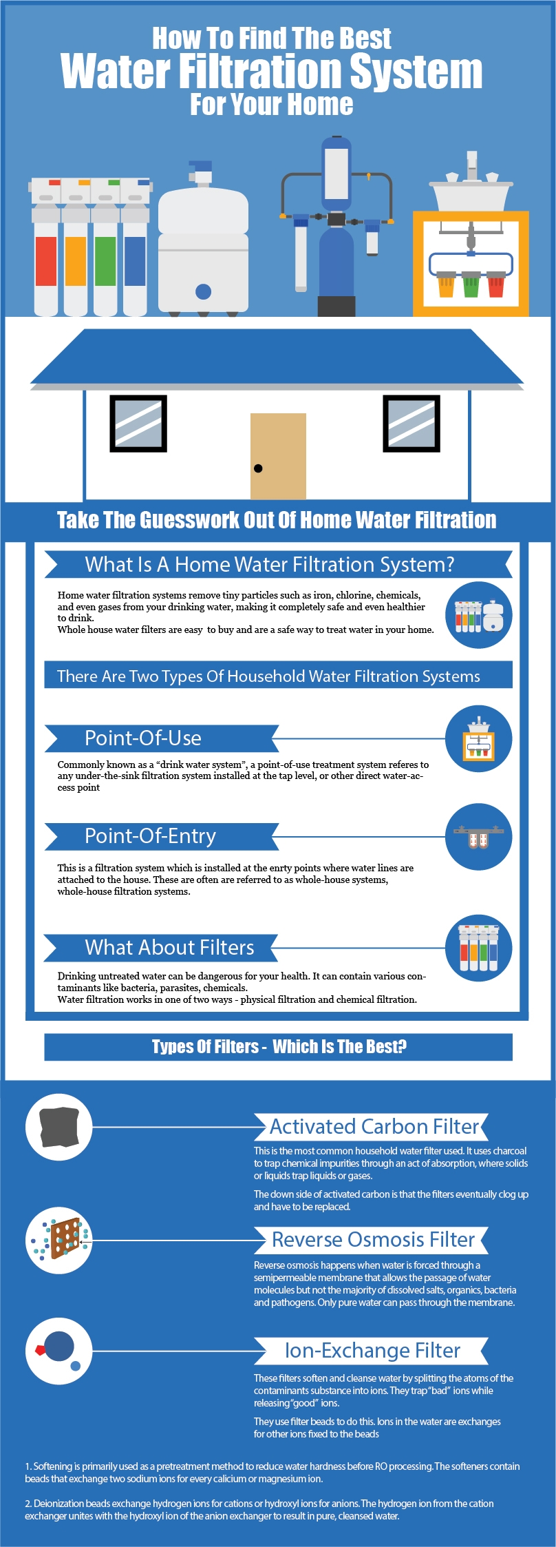 water filtration system info graphic