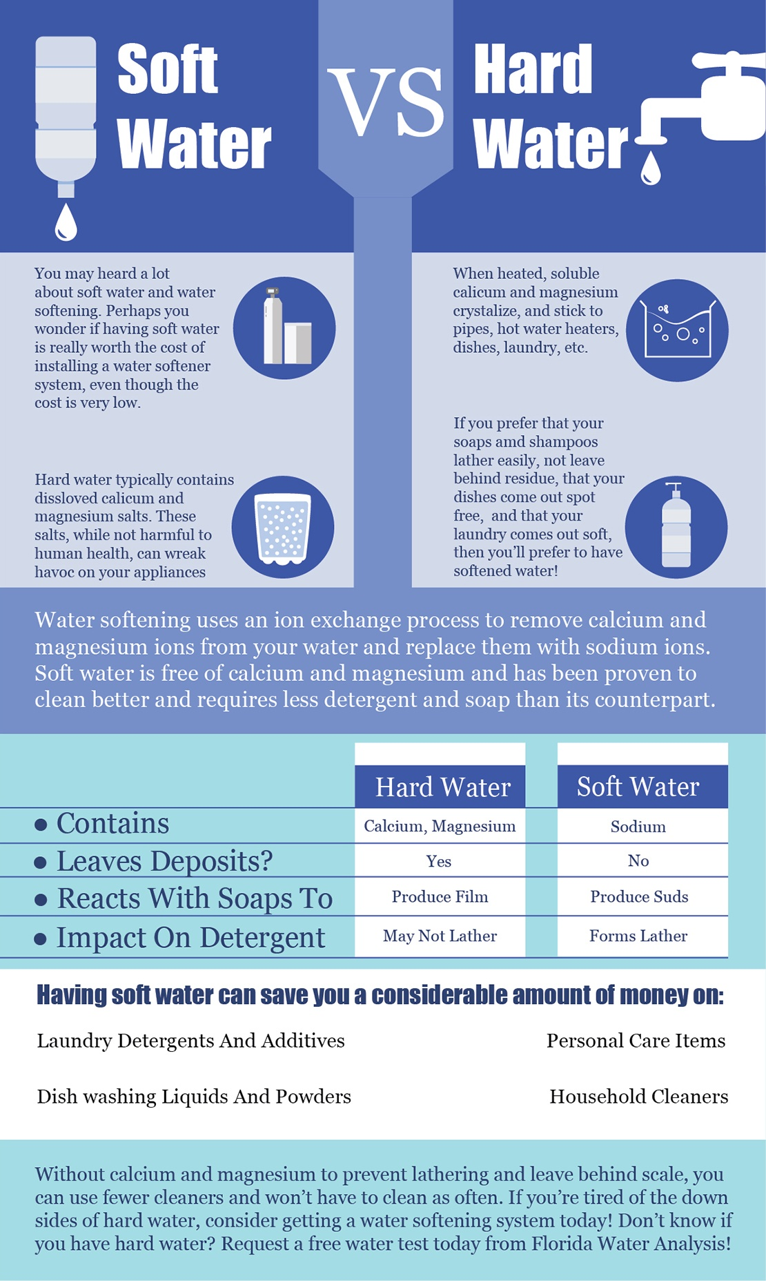 hard water vs soft water infographic
